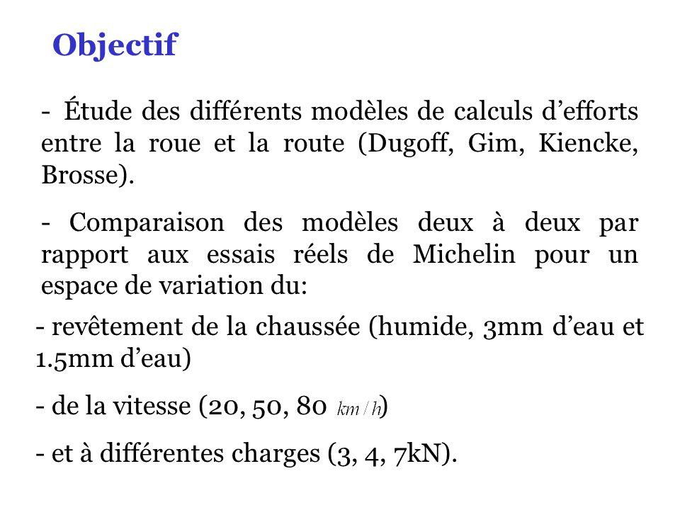 Étude des différents modèles de calculs d'efforts entre la roue et la route (Dugoff, Gim, Kiencke, Brosse).