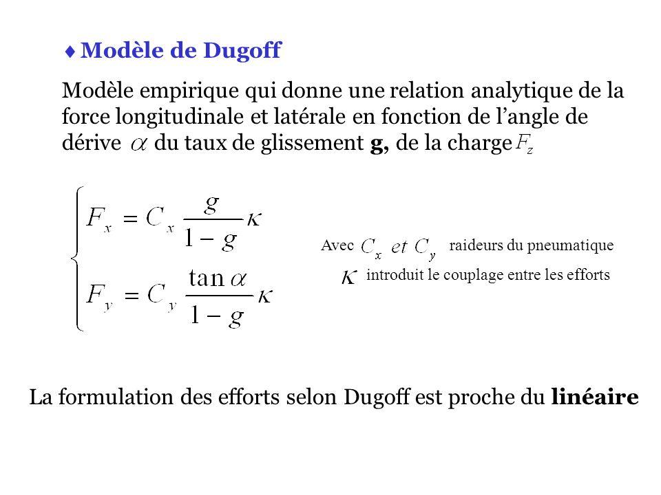 La formulation des efforts selon Dugoff est proche du linéaire