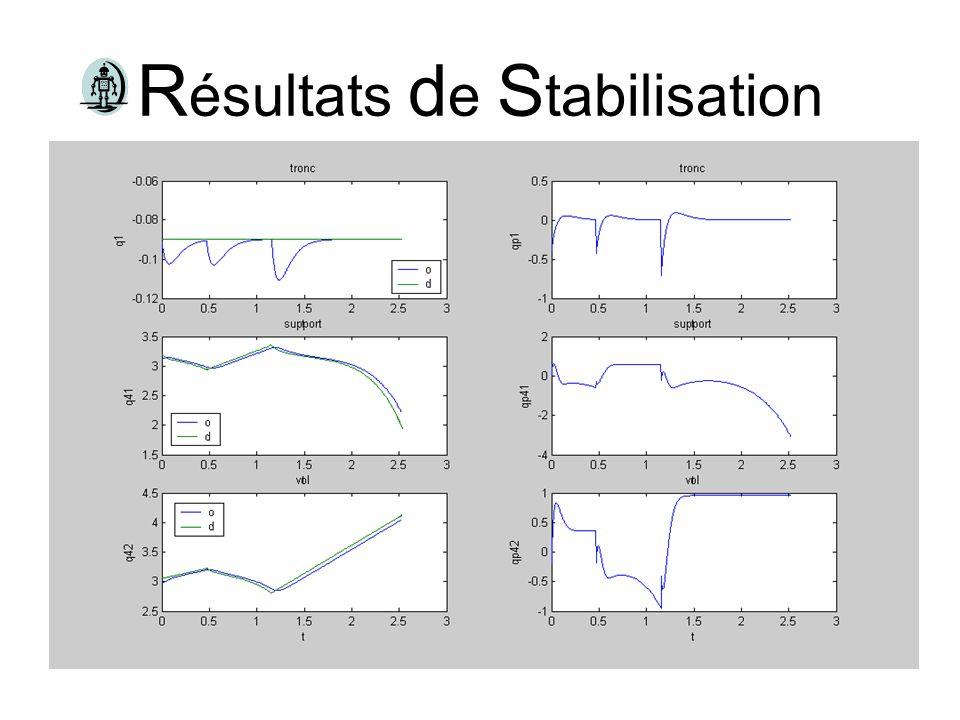 Résultats de Stabilisation