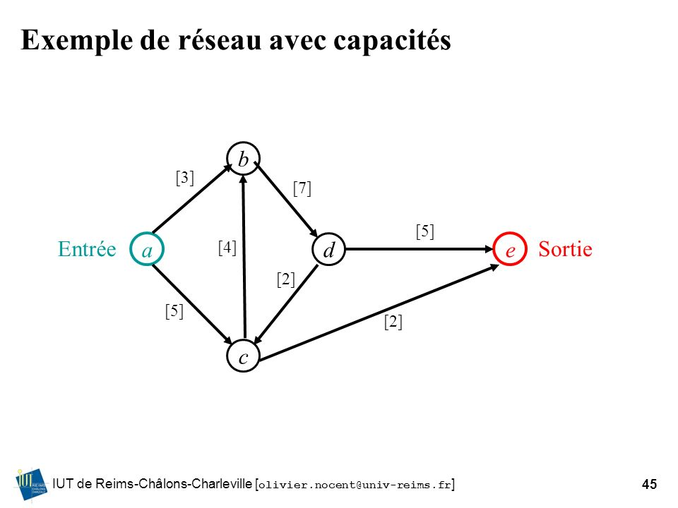 Exemple de réseau avec capacités