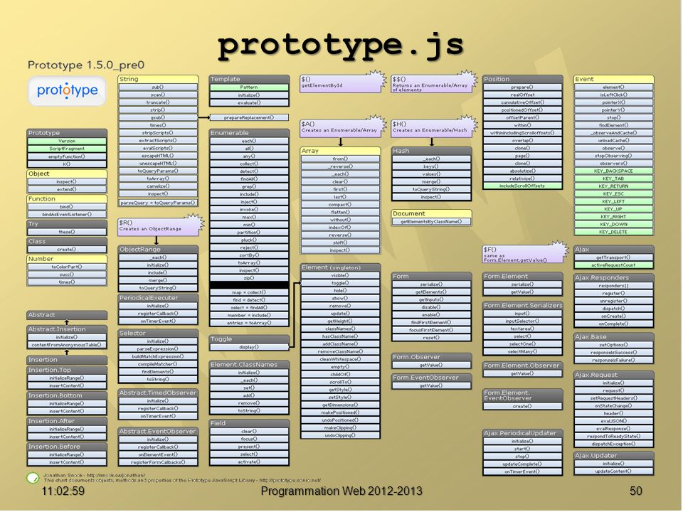 prototype.js 01:07:47 Programmation Web 2012-2013