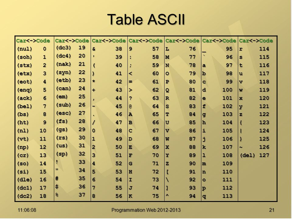 Programmation web html ppt t l charger for Ascii table c