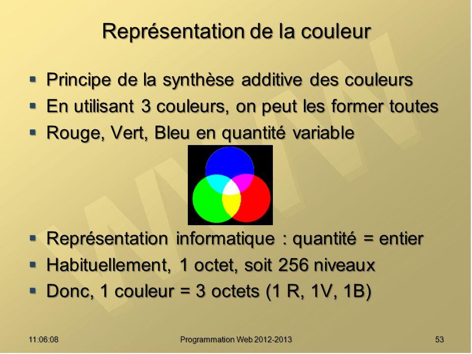 Représentation de la couleur