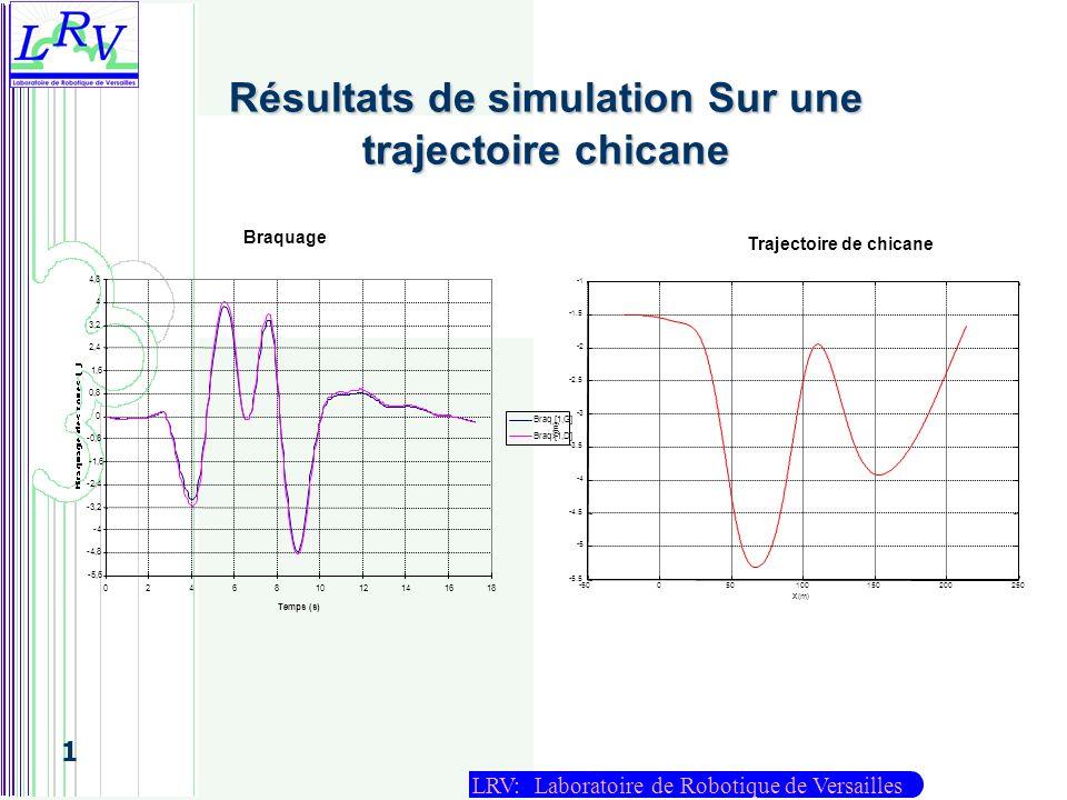 Résultats de simulation Sur une trajectoire chicane