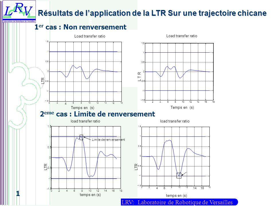 Résultats de l'application de la LTR Sur une trajectoire chicane