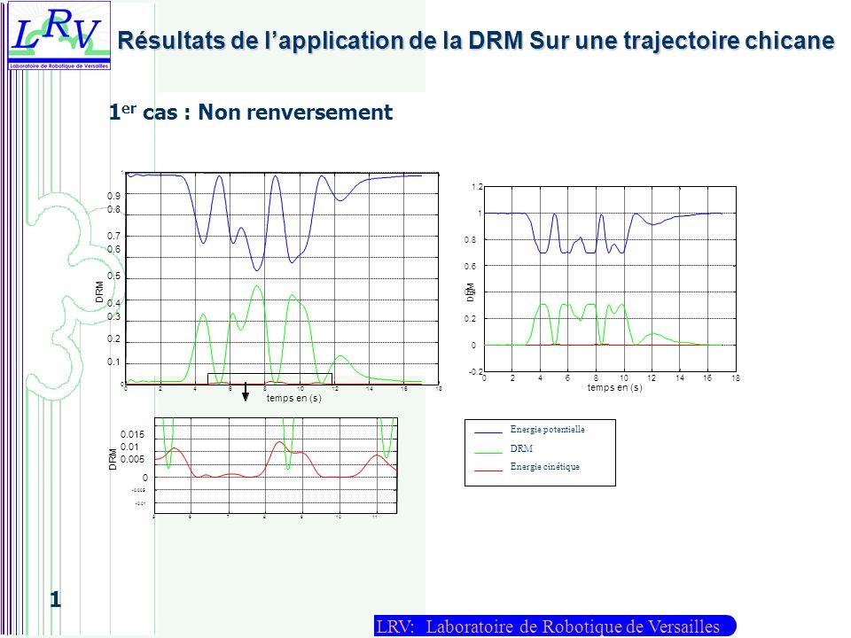 Résultats de l'application de la DRM Sur une trajectoire chicane