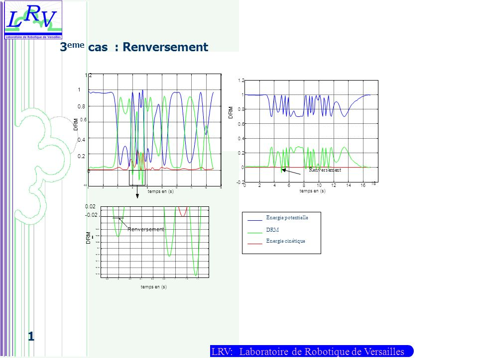 3eme cas : Renversement DRM Renversement 0.02 -0.02