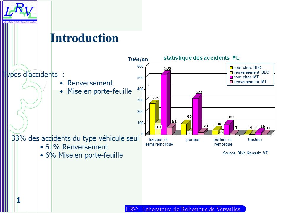 Introduction Types d'accidents : Renversement Mise en porte-feuille