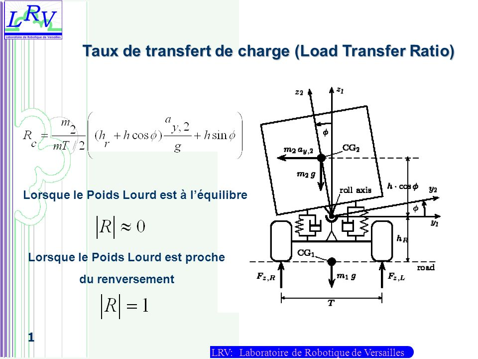 Taux de transfert de charge (Load Transfer Ratio)