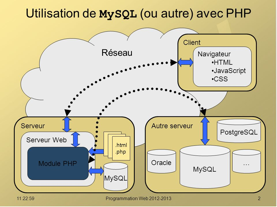 Utilisation de MySQL (ou autre) avec PHP