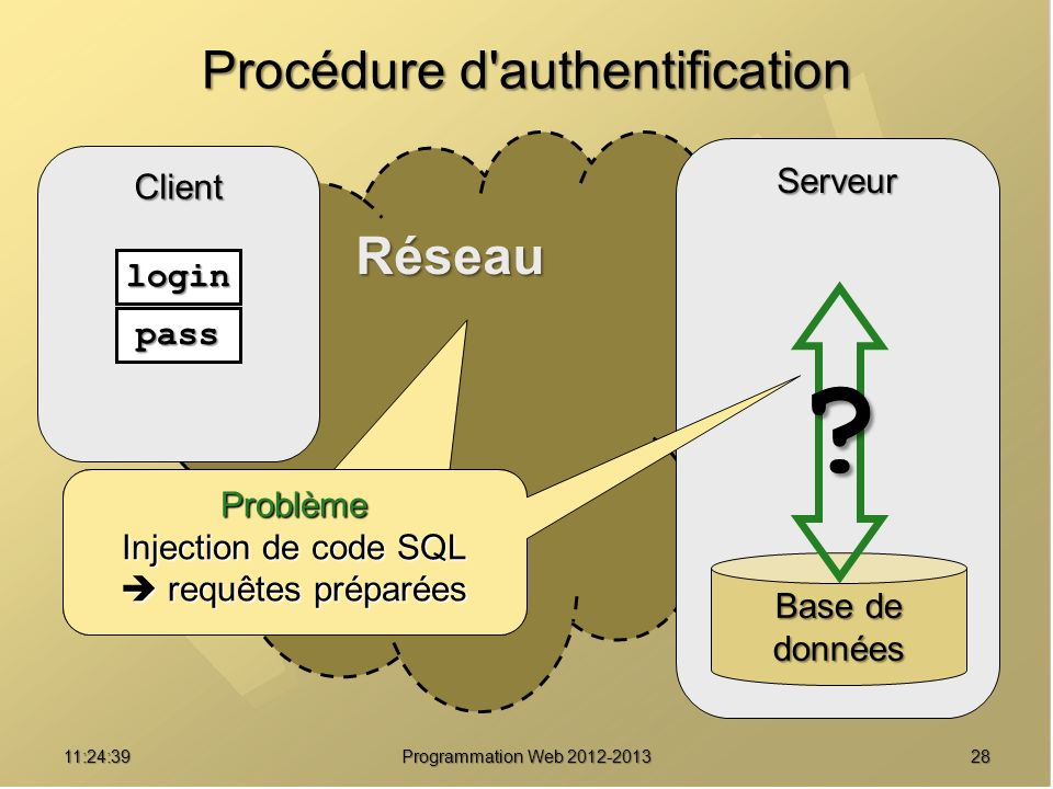Procédure d authentification