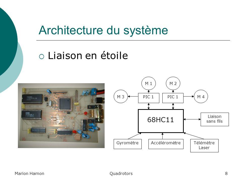 Architecture du système
