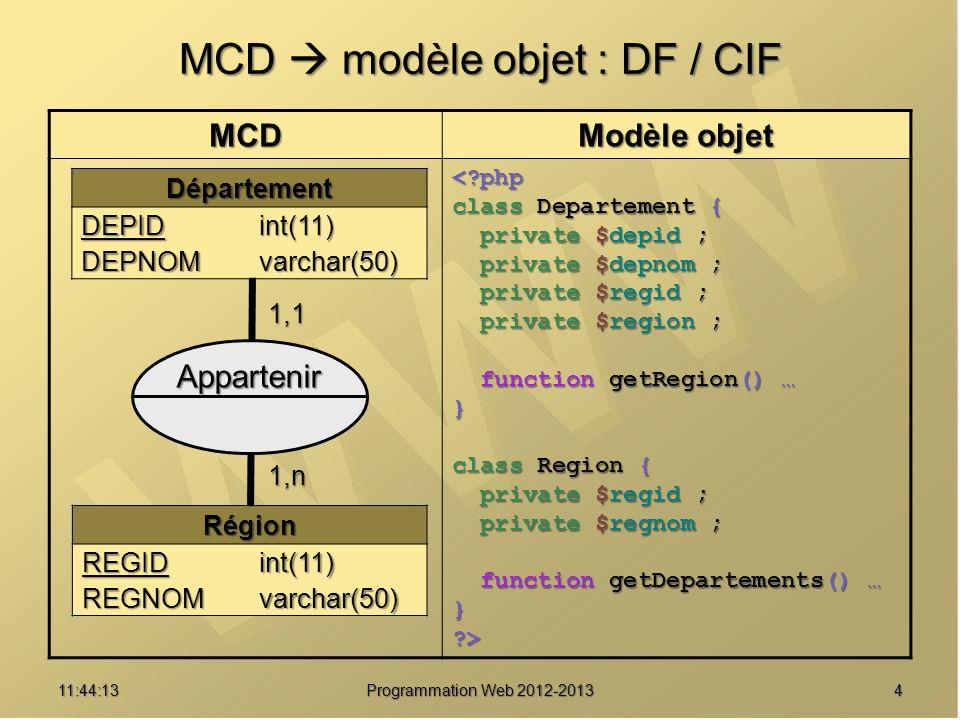 MCD  modèle objet : DF / CIF