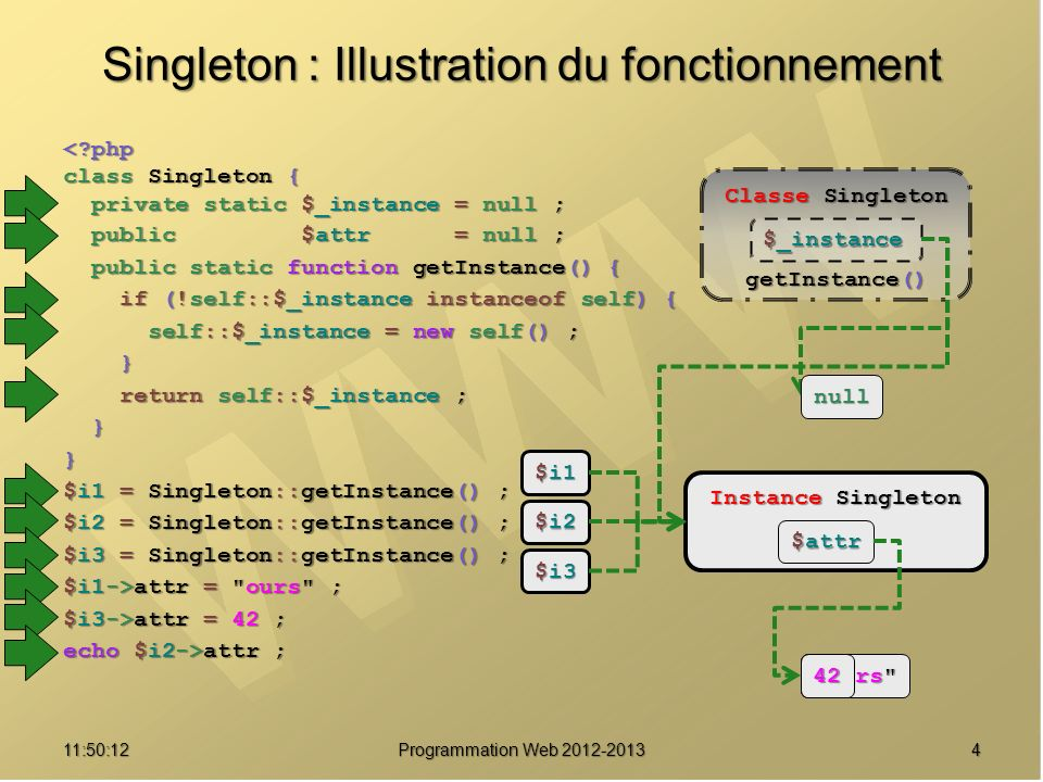Singleton : Illustration du fonctionnement
