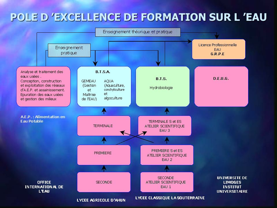 POLE D 'EXCELLENCE DE FORMATION SUR L 'EAU