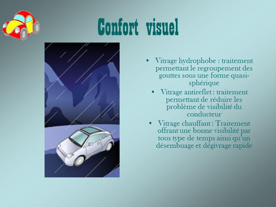 Confort visuel Vitrage hydrophobe : traitement permettant le regroupement des gouttes sous une forme quasi-sphérique.