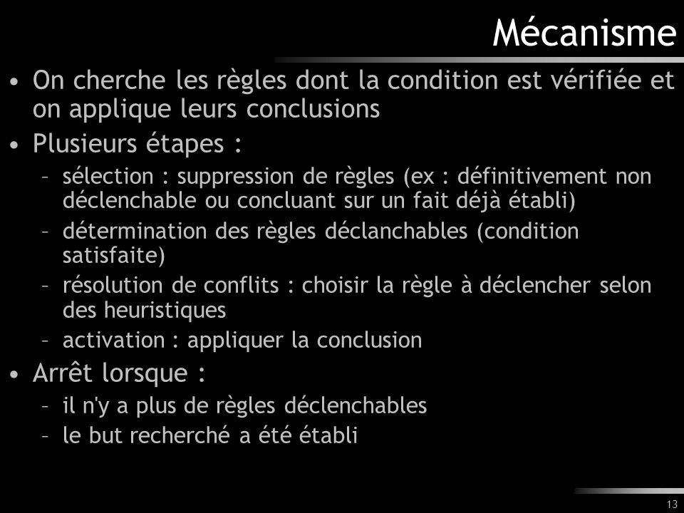 Mécanisme On cherche les règles dont la condition est vérifiée et on applique leurs conclusions. Plusieurs étapes :