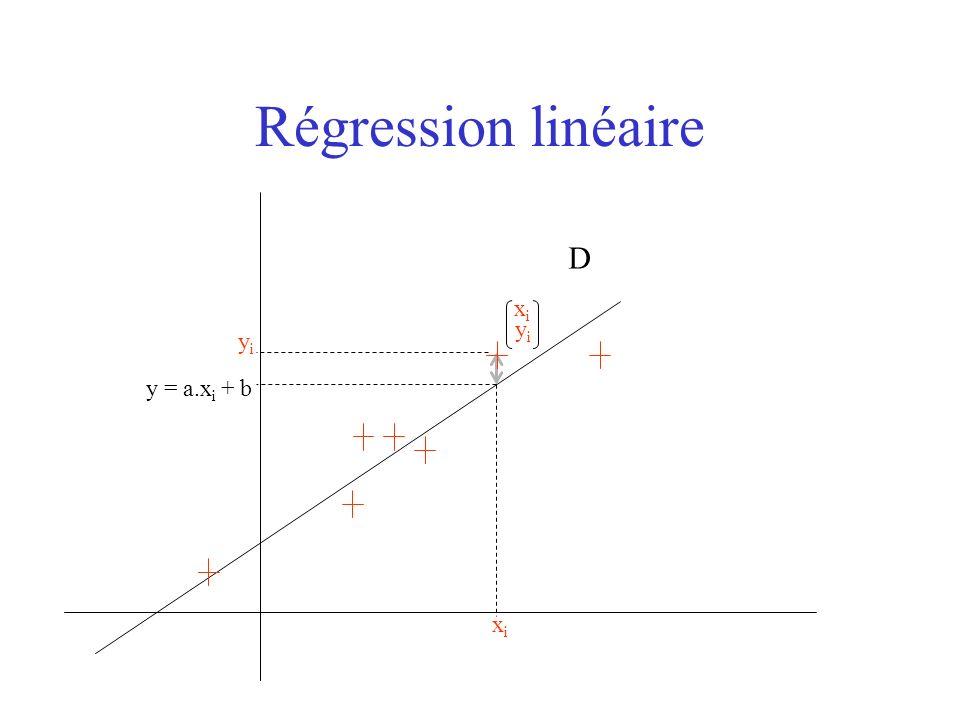 Régression linéaire D xi yi yi y = a.xi + b xi