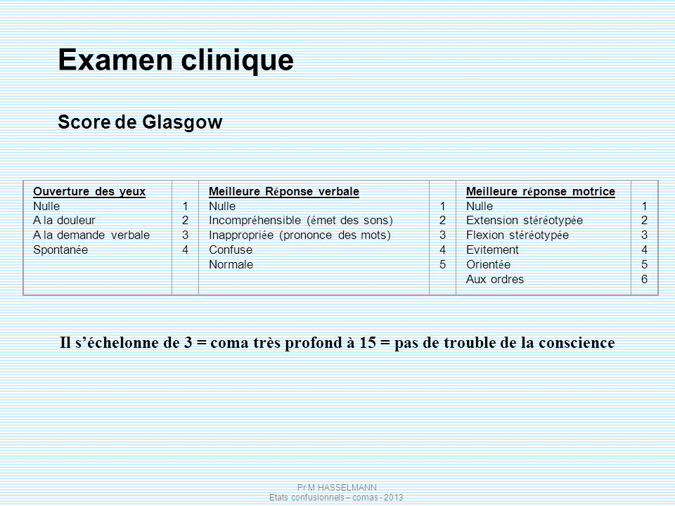 Examen clinique Score de Glasgow