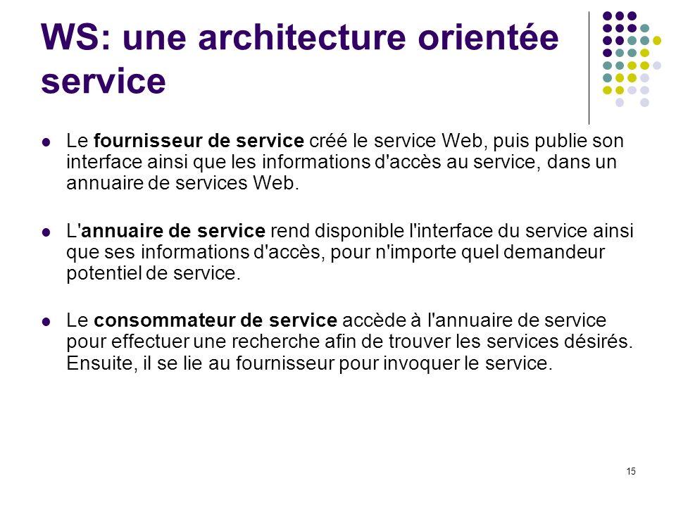 WS: une architecture orientée service