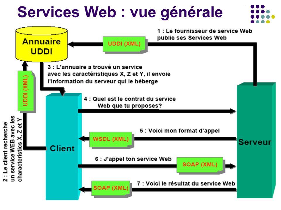 Services Web : vue générale