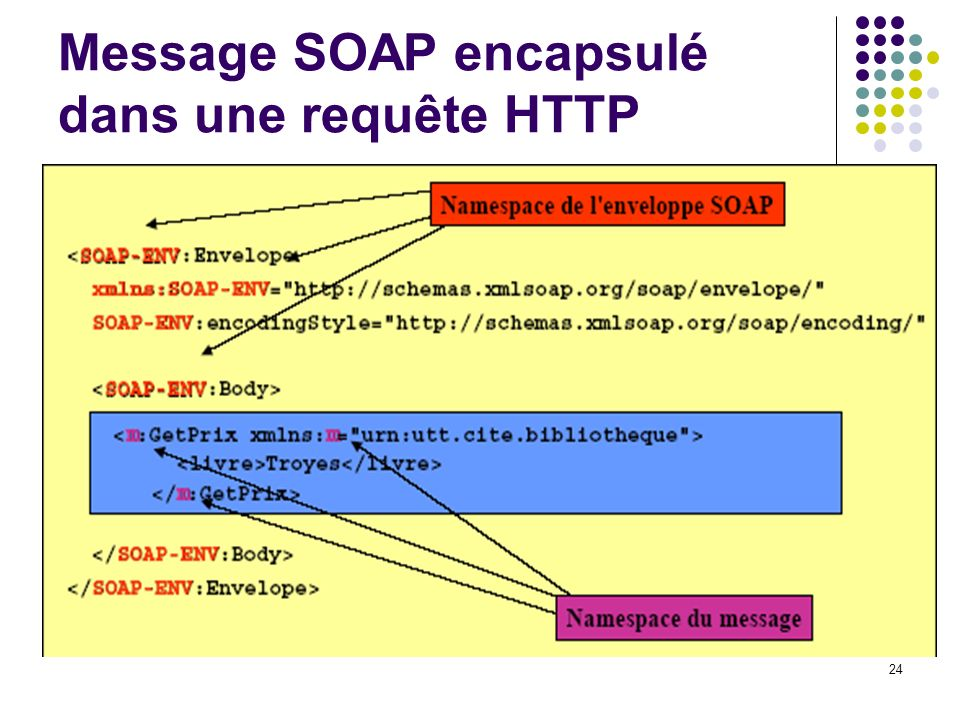 Message SOAP encapsulé dans une requête HTTP