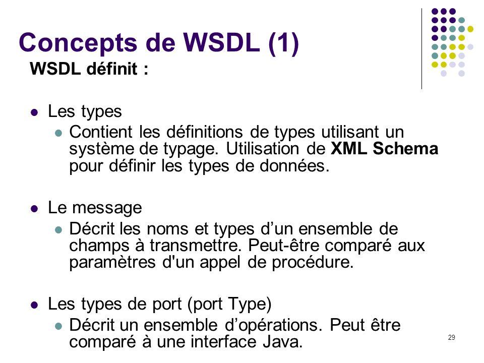 Concepts de WSDL (1) WSDL définit : Les types