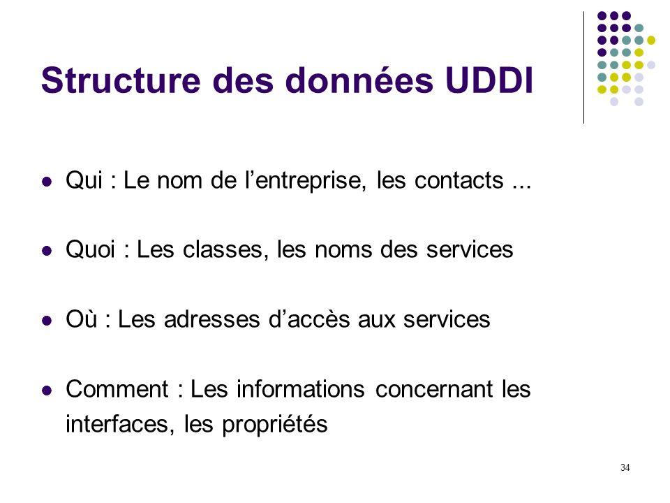 Structure des données UDDI