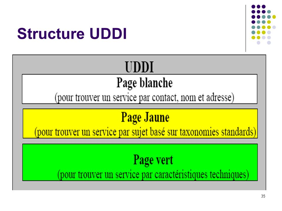 Structure UDDI