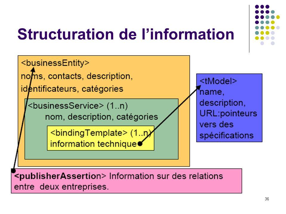 Structuration de l'information