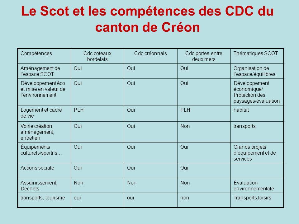 Le Scot et les compétences des CDC du canton de Créon