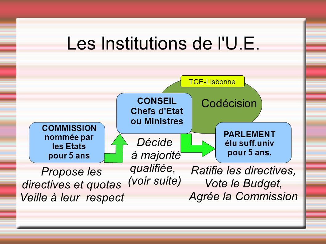 Les Institutions de l U.E.