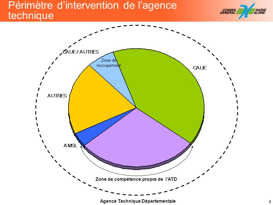 Zone de compétence propre de l'ATD Agence Technique Départementale