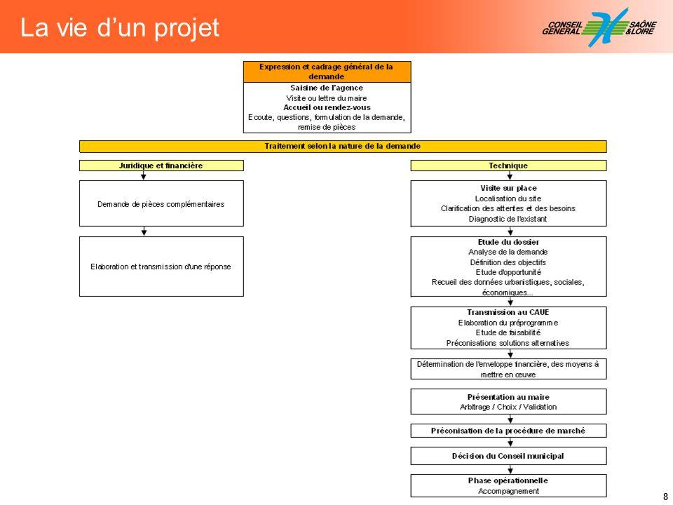 La vie d'un projet Détail de l'intervention de l'Agence dans le déroulement de la vie d'un projet.