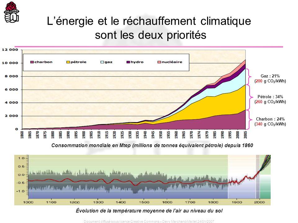L'énergie et le réchauffement climatique sont les deux priorités