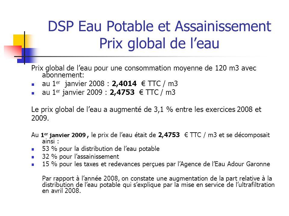 DSP Eau Potable et Assainissement Prix global de l'eau