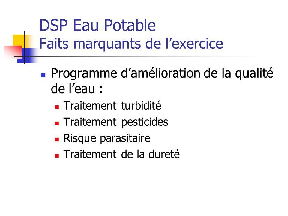 DSP Eau Potable Faits marquants de l'exercice