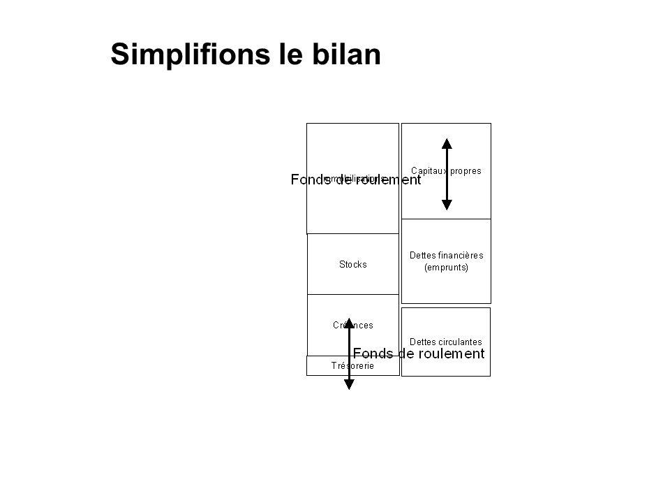 Simplifions le bilan