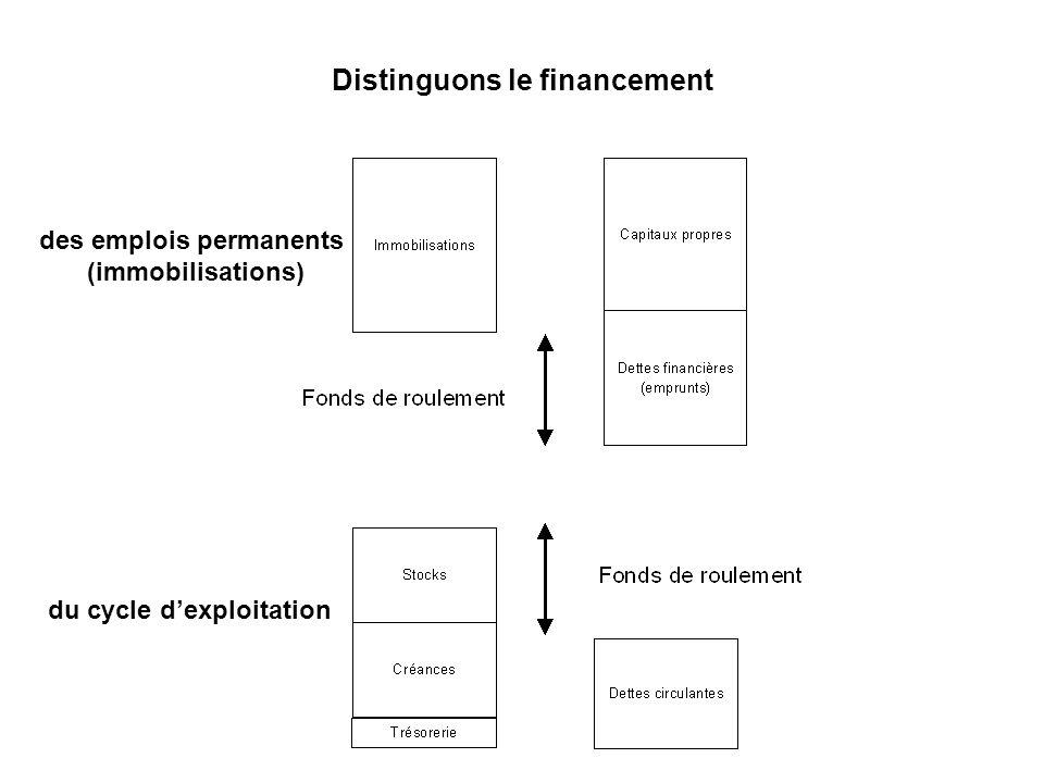 Distinguons le financement