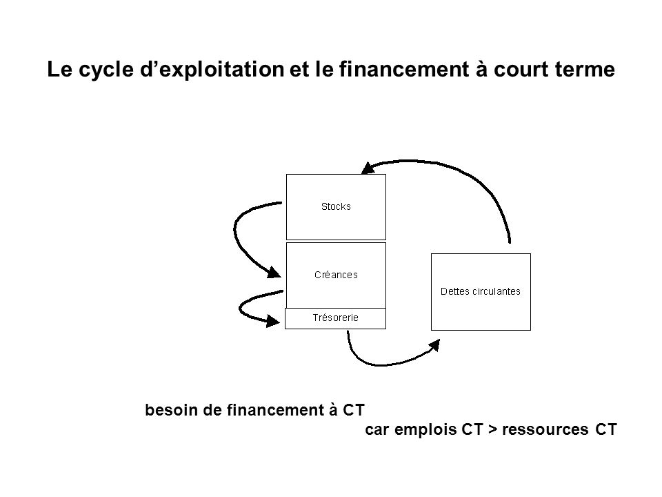 Le cycle d'exploitation et le financement à court terme
