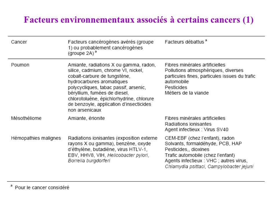 Facteurs environnementaux associés à certains cancers (1)