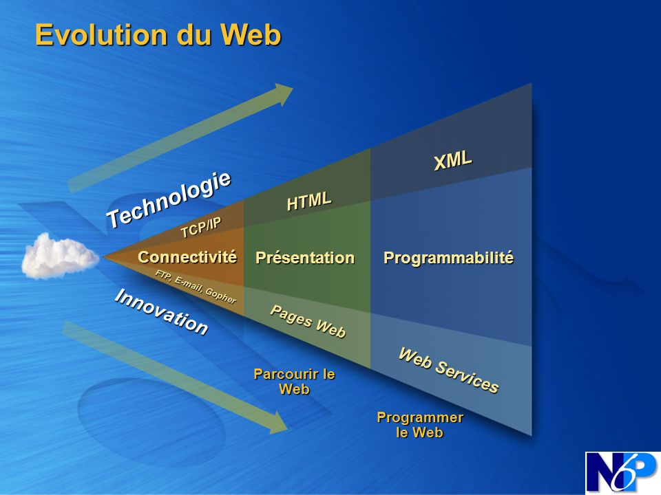 Evolution du Web Technologie Innovation XML HTML Connectivité
