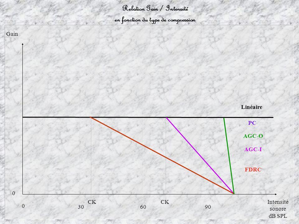 Relation Gain / Intensité en fonction du type de compression