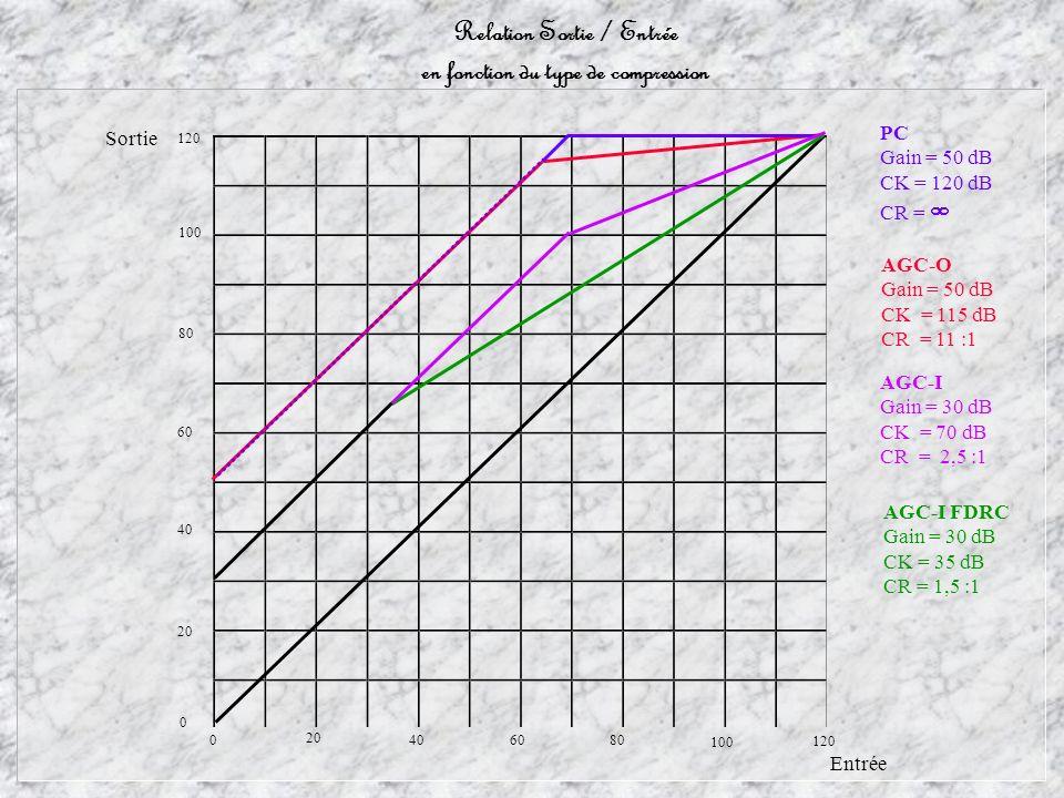 Relation Sortie / Entrée en fonction du type de compression