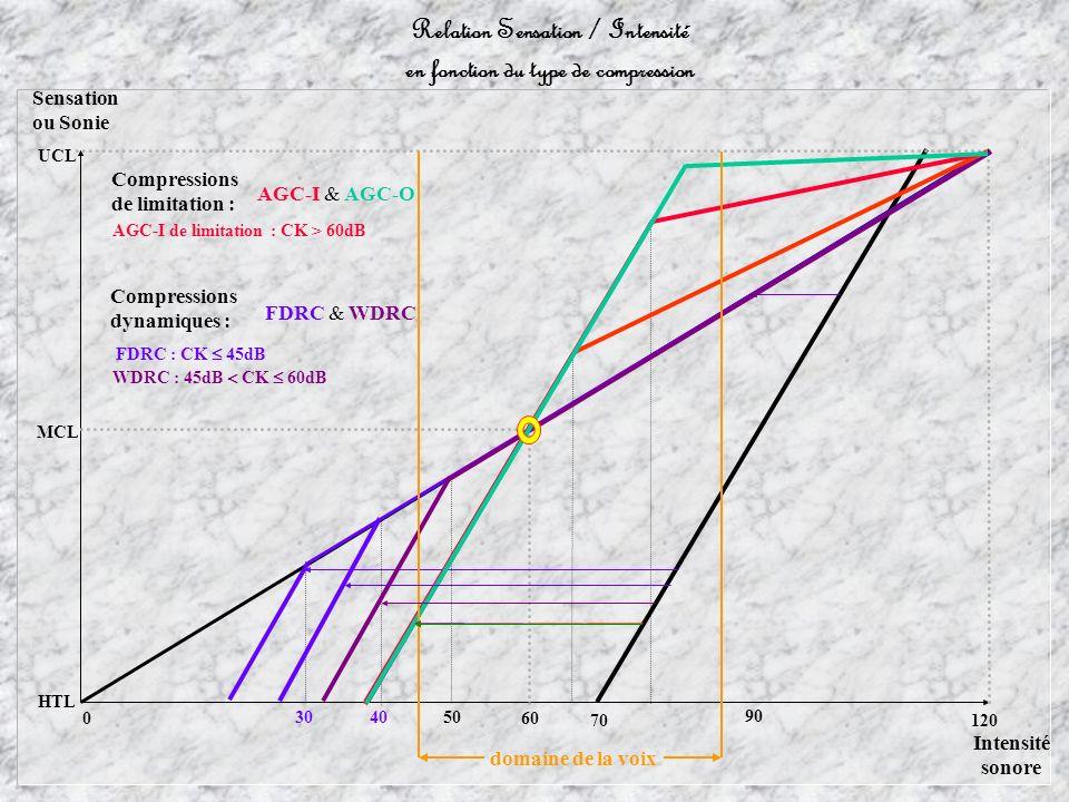 Relation Sensation / Intensité en fonction du type de compression