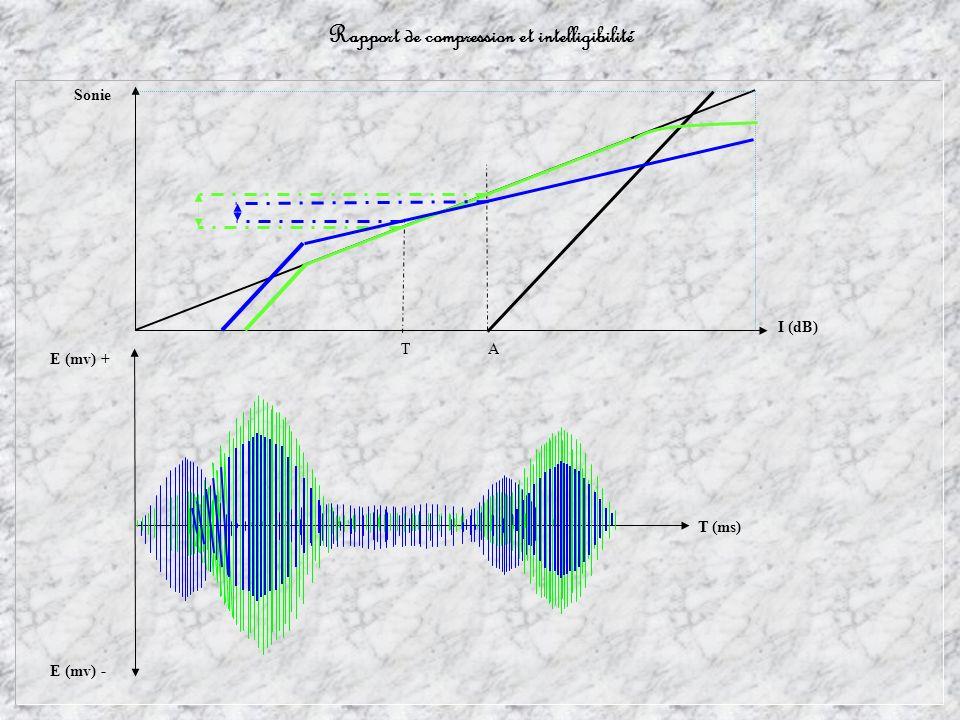 Rapport de compression et intelligibilité