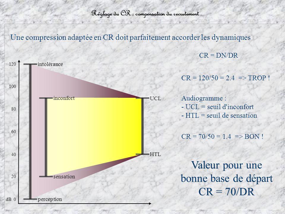 Réglage du CR : compensation du recrutement