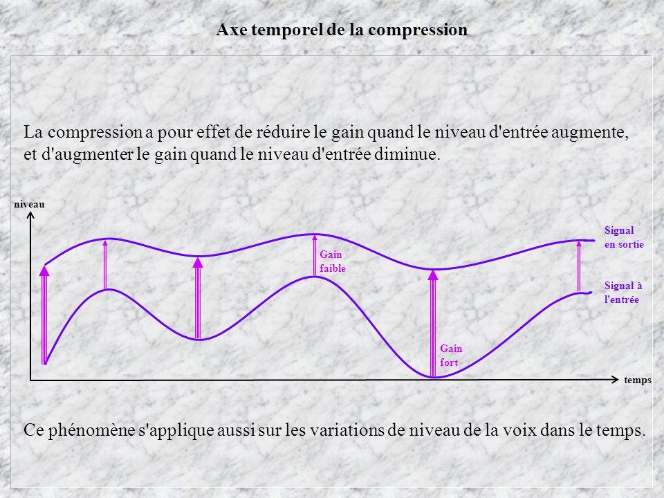 Axe temporel de la compression