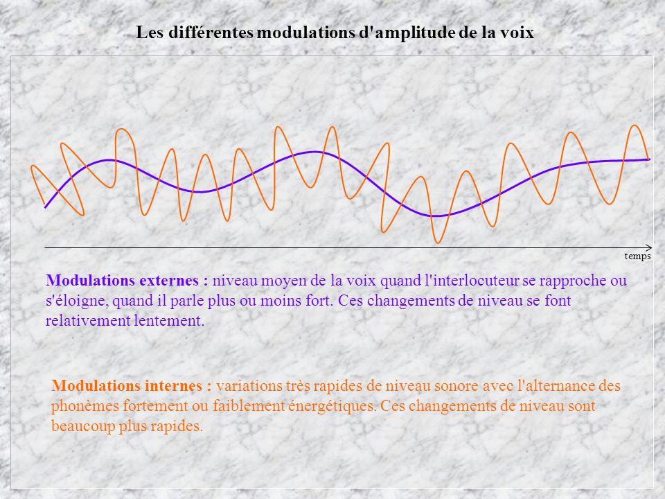 Les différentes modulations d amplitude de la voix