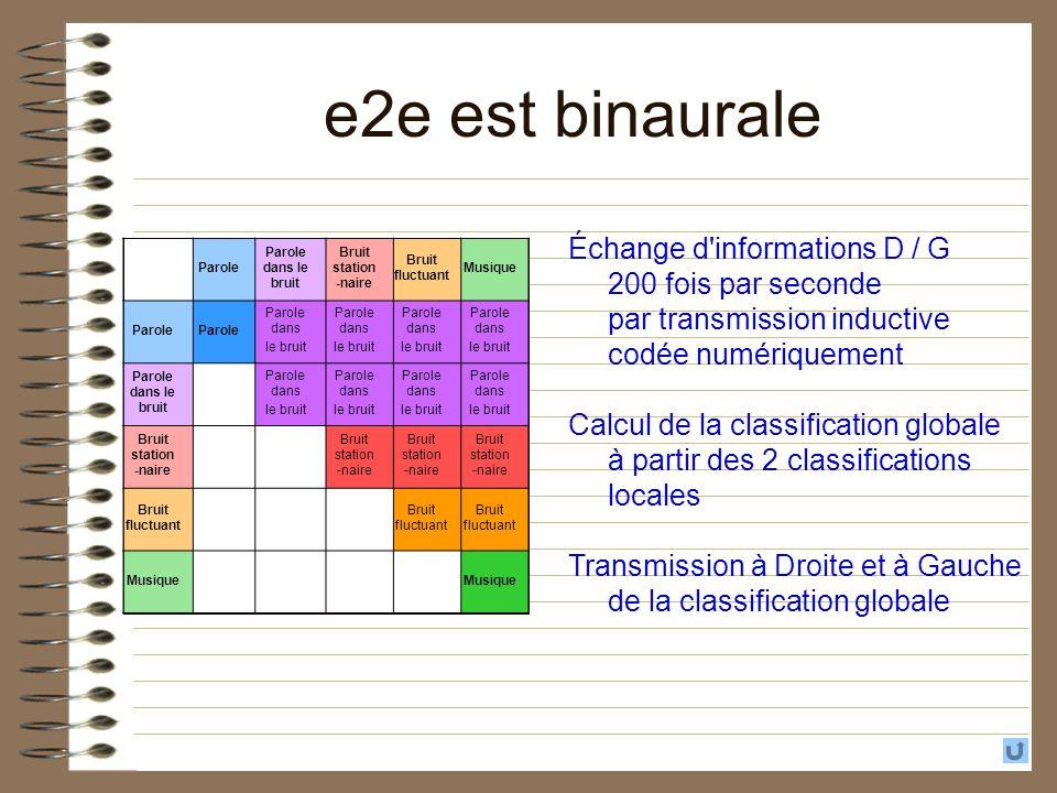 e2e est binaurale Échange d informations D / G 200 fois par seconde par transmission inductive codée numériquement.